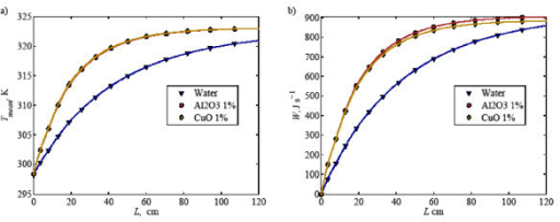 (a) Mixed mean temperature and (b) total heat transfer of water and nanofliuds (Al2O3 and CuO) inside an in-plane coiled tube along the tube length.