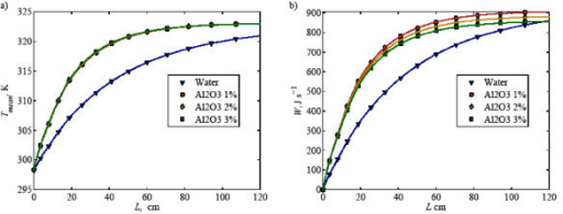 (a) Mixed mean temperature and (b) total heat transfer at various concentrations of Al2O3 inside an in-plane coiled tube along the tube length.