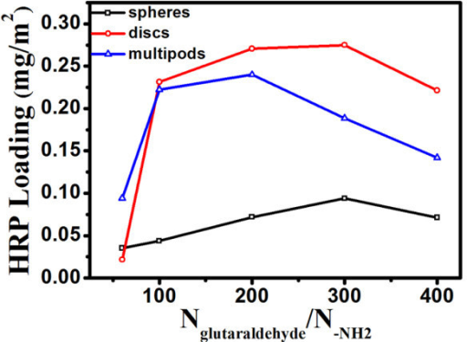 The enzyme loadings on different morphologies of ZnO nanocrystals. The loadings of HRP with different ratios of glutaraldehyde and amine groups on the surface of the modified ZnO nanocrystals.