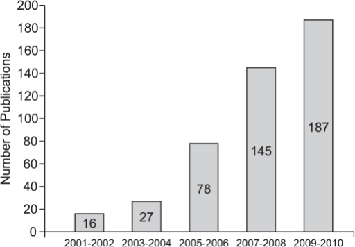Trend of Iranian ophthalmic publications indexed in PubMed from 2001 to 2010.