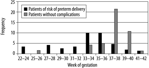 Distribution of patients depending on period of gestation.