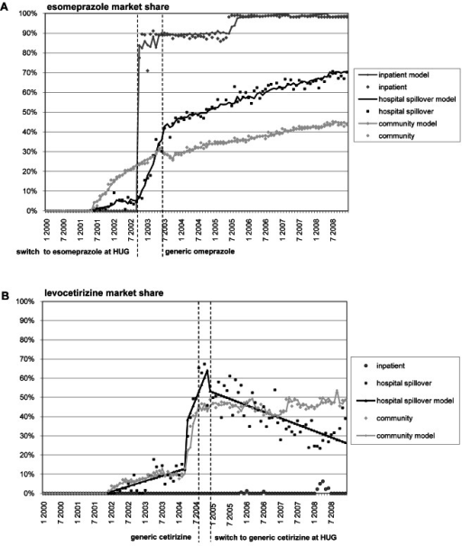 Esomepraprole and levocetirizine market share.This figure shows changes in esomepraprole (A) and levocetirizine (B) market share before and after changes for these drugs in the HUG RDF and generics coming to market.