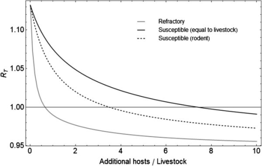 Effect of non-livestock hosts on the Floquet ratio RT for a sparsely populated livestock area. The RT was calculated for an area with livestock density of 200 animals per 5 × 5 km and on the x-axis the number of additional hosts per livestock host. Additional hosts were either refractory (i.e. birds), susceptible with shorter infectious period (i.e. rodents), or susceptible and equal to livestock characteristics.