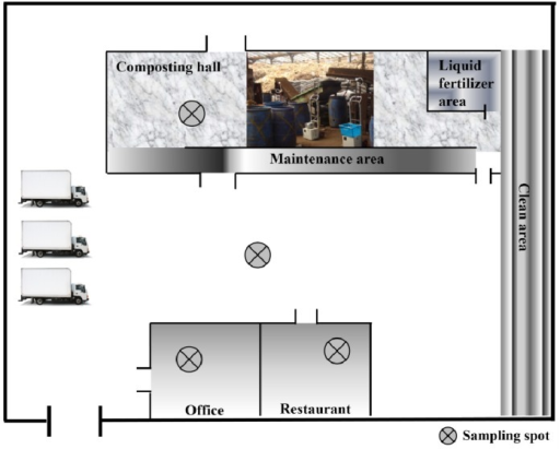 Layout of sampling pots of the food waste composting plant. The white color rea belongs an open access environment. The composting hall, maintenance, liquid fertilizer area, clean area, office and restaurant are closed building equipped with windows and ventilation system.