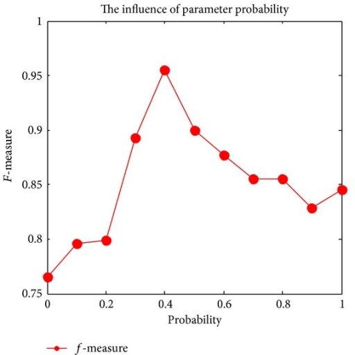 The influence of parameter prob.