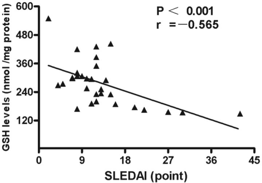 Negative correlation between GSH levels and SLEDAI values in patients with SLE (n=30). SLE, systemic lupus erythematosus; GSH, glutathione; SLEDAI, systemic lupus erythematosus disease activity index.