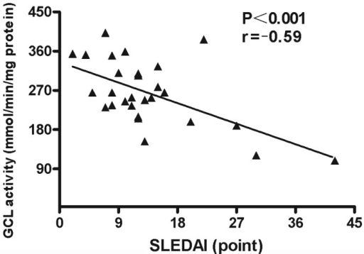 Negative correlation between GCL activity levels and SLEDAI values in patients with SLE (n=30). SLE, systemic lupus erythematosus; GCL, glutamate cysteine ligase; SLEDAI, systemic lupus erythematosus disease activity index.