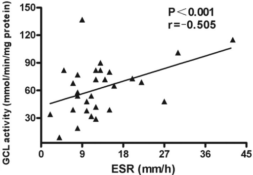 Negative correlation between GCL activity levels and ESRs in patients with SLE (n=30). SLE, systemic lupus erythematosus; GCL, glutamate cysteine ligase; ESR, erythrocyte sedimentation rate.