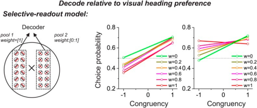 Predictions from a variant of the selective decoding model in which responses are decoded according to the visual heading tuning of each neuron, instead of the vestibular tuning.This modification reverses the CP patterns across stimulus conditions, as compared to Figure 2E,F, and is inconsistent with experimental data.DOI:http://dx.doi.org/10.7554/eLife.02670.006