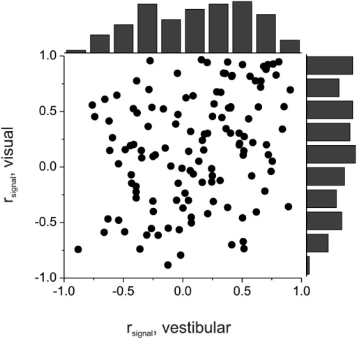 Comparison of vestibular and visual signal correlations for 127 pairs of neurons simultaneously recorded from area MSTd by Gu et al. (2011).There is a fairly weak correlation between the two variables (R = 0.29, p=0.001, Spearman correlation). Histograms along the top and right side show marginal distributions of the two signal correlations.DOI:http://dx.doi.org/10.7554/eLife.02670.009