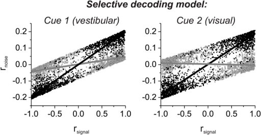 Noise correlation structure of the selective decoding model computed from the signal correlations of all distinct pairings of 129 neurons that were recorded previously by Gu et al. (2011).For the selective decoding model, correlated noise depends on rsignal in both stimulus conditions. As a result, the relationship between rnoise and rsignal is strong for pairs with matched congruency in both stimulus conditions (black), and this relationship is weak for pairs with mismatched congruency (gray).DOI:http://dx.doi.org/10.7554/eLife.02670.011