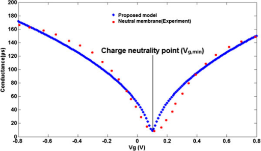 Comparison between bipolar transfer curve of conductance model (blue line) and experimental extracted data (red line) for neutral membrane.