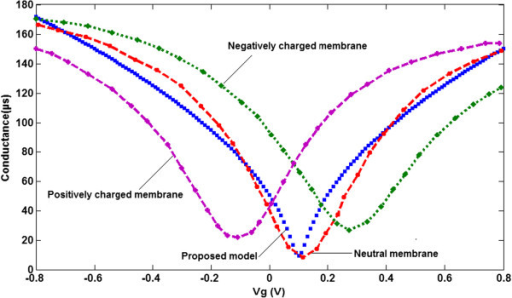Comparison between GFET-conductance model and extracted experimental data[10]. For graphene coated with negatively charged, positively charged and neutral POPC membranes.