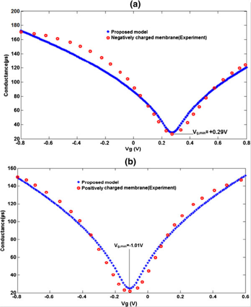 Comparison between graphene conductance model and extracted experimental data[10]. (a) For negatively electric charges. (b) For positively electric charges.