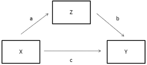 Standard mediation model showing both direct and indirect effects.