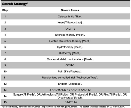 Search strategy. *Search strategy conducted on PubMed (http://www.ncbi.nlm.nih.gov/pubmed). The search was last updated on 20 March 2014.