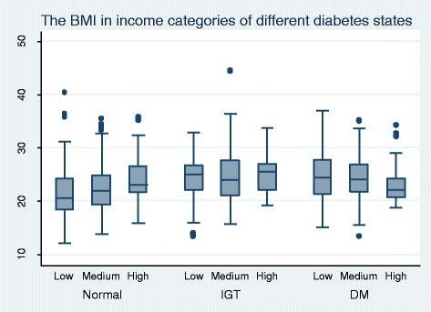The distribution of BMI in relation to income and diabetes status among 35 to 64 year olds in Kalutara district.