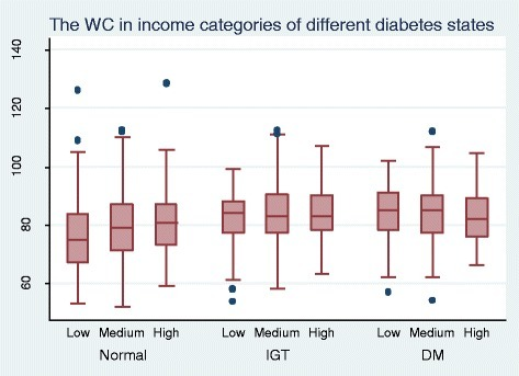 The distribution of WC in relation to income and diabetes status among 35 to 64 year olds in Kalutara district.