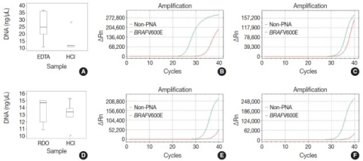 The quality, quantity, and feasibility of real time PCR study is compared between EDTA, RDO, and HCl protocols. The first row demonstrates EDTA versus HCl, and the second row RDO versus HCl (A, D, DNA yield; B, PCR result of EDTA; E, PCR result of RDO; C, F, PCR results of HCl). D, PCR result of RDO. PCR, polymerase chain reaction; EDTA, ethylenediaminetetraacetic acid disodium salt dehydrate; RDO, RDO GOLD; HCl, hydrochloric acid; PNA, peptide nucleic acid.