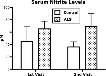 Serum nitrite levels. Nitrite concentrations were assayed in sera of ALS patients and controls at both visits using a Griess Reagent System. Nitrite levels were higher in ALS sera than control sera on both visits, but the differences were not statistically significant (p = 0.09). Results are plotted as mean ± SEM. Statistical significance was determined using two-tailed t-tests (* p < 0.05, ** p < 0.01)