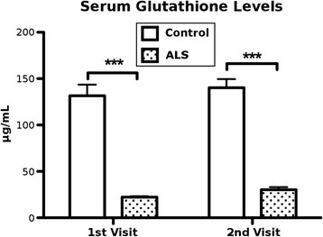 Serum glutathione levels. Glutathione (GSH) concentrations were assayed in sera of ALS patients and controls at both visits using a Glutathione Fluorometric Assay Kit. Dramatically lower GSH levels (*** p < 0.001) were determined in sera of ALS patients at both visits compared to controls. Results are plotted as mean ± SEM. Statistical significance was determined using two-tailed t-tests (*** p < 0.001)