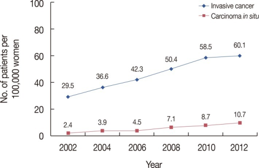 Annual crude incidence of Korean female breast cancer (Korean Breast Cancer Society survey data).
