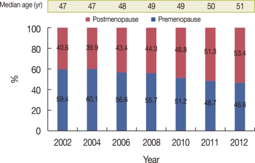 Trends in the median age at breast cancer diagnosis in Korea and the ratio of postmenopausal to premenopausal women at diagnosis.