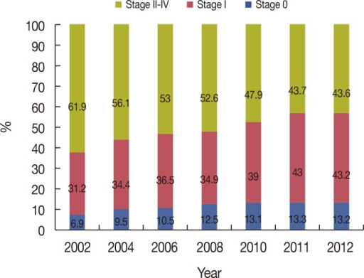 Changes in breast cancer incidence according to stage.