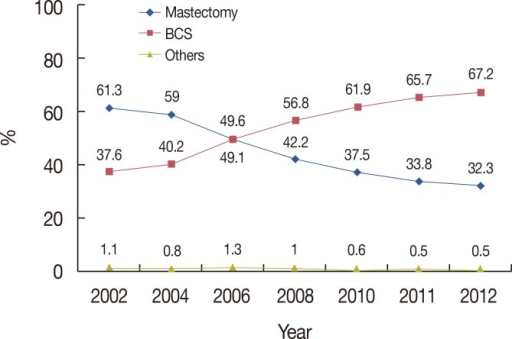 Changes in the surgical management of breast cancer. BCS=breast-conserving surgery.