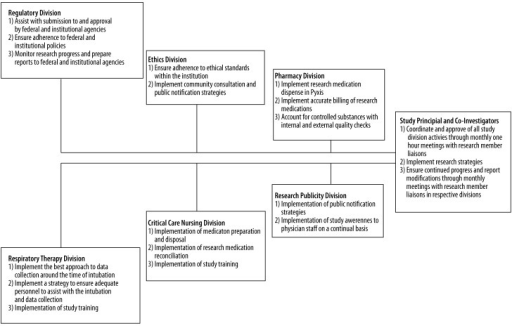 Organizational flow chart of study sections and tasks within each section.
