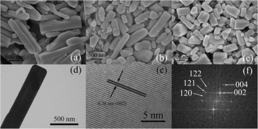 SEM images of titanium oxyhydroxy-fluoride, TiO0.9(OH)0.9F1.2 · 0.59H2O with different morphologies: long rods (a), short rods (b) and hexagonal rods (c); TEM image (d), HRTEM image (e) and the corresponding FFT image (f) of long TiO0.9(OH)0.9F1.2 · 0.59H2O rods; the arrows in the HRTEM image (e) indicate the 0.38 nm interfringe spacing, and the arrows in the corresponding FFT image (f) indicate the spots which represent different lattice planes of the product
