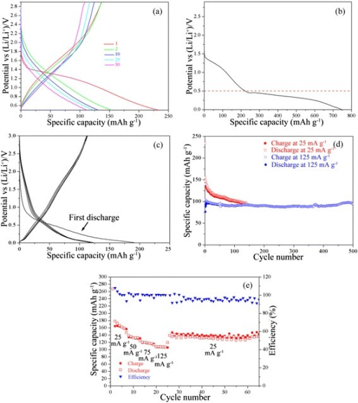 a Charge and discharge curves of TiO0.9(OH)0.9F1.2 · 0.59H2O for SIBs in the potential range of 2.9–0.5 V; several selected cycles are shown for clarity; b first discharge curve of TiO0.9(OH)0.9F1.2 · 0.59H2O in the potential range of 2.9–0.05 V; c the former 5 cycles of hexagonal TiOF2 half-cell for SIBs; all the half-cells are performed at 25 mA g−1; d cycling performance of TiO0.9(OH)0.9F1.2 · 0.59H2O for SIBs; and e rate capacity of one TiO0.9(OH)0.9F1.2 · 0.59H2O half-cell for SIBs between 2.9 and 0.5 V, different current densities are labeled