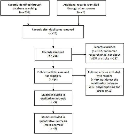 Flow Chart Of The Literature Search And Selection Open I