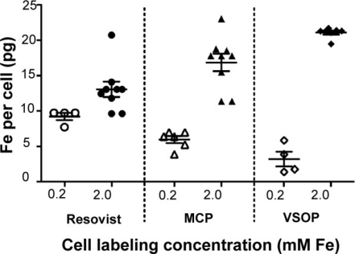 Increasing the NP labeling concentrations was sufficient to increase cellular NP uptake, allowing us to avoid use of protamine sulfate.Notes: Cells were loaded at 0.2 mM with Resovist® or MCP in combination with 12 µg/mL PS or VSOP alone (open symbols) and cells loaded at 2 mM without PS for all three NPs (filled symbols). Iron quantification after 24-hour incubation and ECM disruption indicates that Resovist®-PS complexes have better uptake by MSC than MCP-PS. VSOP show poor uptake at low (0.2 mM) loading concentration. However, 10× higher loading concentration (2 mM) in absence of PS was sufficient to significantly increase cellular uptake of all NPs. (mean; error bars, ± SD).Abbreviations: ECM, extracellular matrix; MCP, multicore carboxy-methyl-dextran- coated iron oxide nanoparticle; NP, nanoparticle; PS, protamine sulfate; VSOP, very small iron oxide nanoparticle.