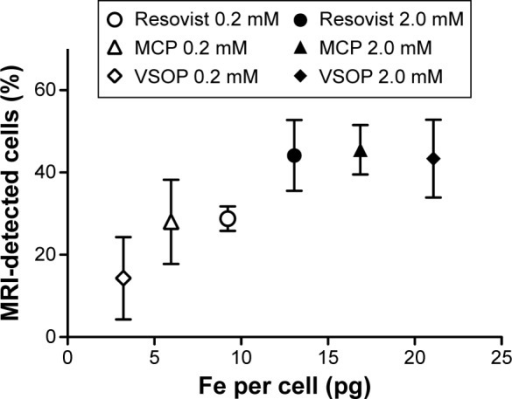MRI quantification of single cells in agarose phantoms and correlation with intracellular iron content for cells labeled with Resovist®, MCP, and VSOP.Notes: Increasing iron uptake correlates with increasing MRI detection (mean; bars, ± SD; n=4) for single cells. VSOP-MSC average detection increased from 14% (4 pg Fe per cell) to 43% (21 pg Fe per cell). Resovist®-MSC average detection increased from 28% (9.2 pg Fe per cell) to 44% (13 pg Fe per cell) and MCP-MSC detection from 28% (6 pg Fe per cell) to 45% (17 pg Fe per cell).Abbreviations: MCP, multicore carboxy-methyl-dextran-coated iron oxide nanoparticle; MRI, magnetic resonance imaging, MSC, mesenchymal stem cells; VSOP, very small iron oxide nanoparticle.
