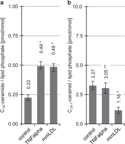Effect of mmLDL (54 μg ml−1) and TNF-alpha (3 ng ml−1) on ceramide concentration in macrophages. (a) C16-ceramide and (b) C24:1-ceramide concentrations in macrophages after 4 h treatment are shown as mean±S.E., n=3. One-way ANOVA in combination with post hoc t-tests and Bonferroni's correction for multiple testing, P<0.0001 (one-way ANOVA); significant with P<0.05: *versus control, ** mmLDL versus TNF-alpha.