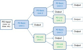 Simcyp PD response unit structure and interconnections enabling various combinations of PD units up to three layers.