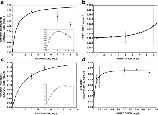 Kinetic models of ibuprofen degradation (a) and bacterial survival (b) in the monosubstrate system and ibuprofen degradation (c) and bacterial growth (d) in the cometabolic system with glucose as a growth substrate. The data points represent the average of three independent experiments