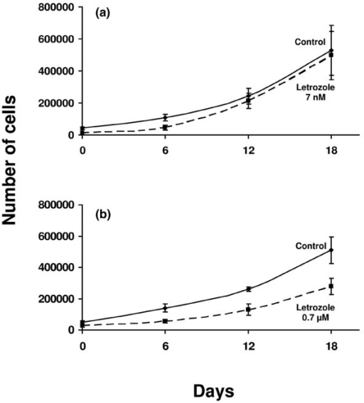 Growth inhibition with letrozole alone. (a) Seven nanomolar letrozole did not inhibit the growth of MCF-7CA cells during 18 days of incubation, whereas (b) 0.7 μM letrozole resulted in about 50% inhibition after 6, 12, and 18 days of incubation. Results are from cell-count assays.
