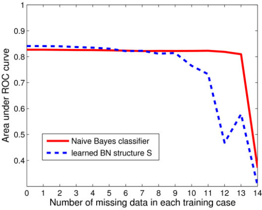 Classifier performance. Performance of naïve Bayes classifier and structure  with parameters learned from incomplete data. The AUC (area under the ROC curve) is plotted against the number of nodes (n) randomly chosen to have missing data within the test examples.