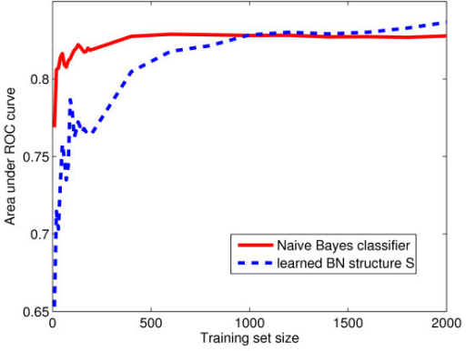 Training set size. Performance of naïve Bayes classifier and structure  with parameters learned sequentially. The AUC (area under the ROC curve) is plotted against the number of training examples.
