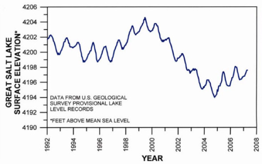 Annual variation of the surface elevation of south arm of Great Salt Lake, Utah (1992–2007). (Hydrograph from U.S. Geological Survey).