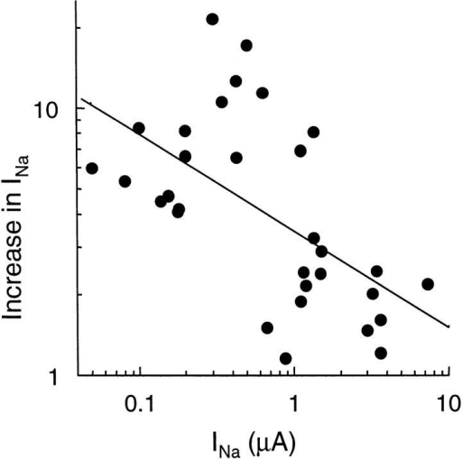 Trypsin-induced increase in amiloride-sensitive Na  current (INa): relationship to the initial INa value. The increase in  INa after a 3–5-min exposure to 2 μg/ml trypsin is reported as a  function of the initial value of INa in 31 oocytes expressing αβγ  Xenopus ENaC. Note that both scales are logarithmic. The straight  line is the regression line of log(increase in INa) versus log(INa). The  corresponding r = 0.5794 (n = 31), indicating a statistically significant inverse relationship (P < 0.001) between these two variables.