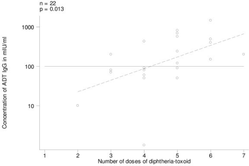 Antidiphtheria toxin IgG (ADT IgG) levels, by number of doses of diphtheria-toxoid administered, in pre-vaccination sera of women who had been vaccinated with diphtheria-toxoid (Group A). Regression line (stippled) and threshold level of 100 mIU/ml.