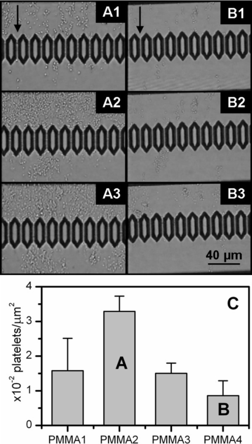 Microfluidic experiments with washed platelets. Optical images of (A) PMMA2 and (B) PMMA4 coated chips during the flow experiments performed with washed platelets (WP). The images were taken when (1) 20 μL and (2) 80 μL of WP solution had passed through the channels and (3) after chip rinsing. The arrows indicate the flow direction. (C) Statistical distribution of adhered platelets onto the chips having different surface topographies according to Table 1 after rinsing. Each bar represents the average number of platelets counted over 20 SEM images having the same surface area.