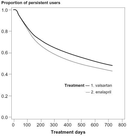Medication persistence with valsartan and enalapril treatment in the first 2 years after the index date (adjusted curves based on the Cox proportional hazard analysis). Percentage of patients still using index drug at (a) 1 year after the index date: 61.6% for valsartan and 55.0% for enalapril and (b) 2 years after the index date: 47.8% for valsartan and 43.0% for enalapril (p < 0.05).