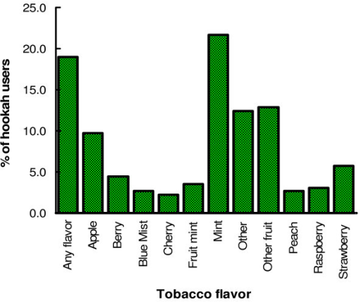 Frequencies of reported favorite tobacco flavor in hookahs among users in San Diego.