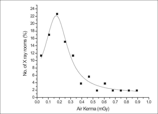 Number of X-ray rooms and variation in output of X-ray machines (air kerma - free in air) (TDD = 150 cm, mean kVp = 58, mean mAs = 14)