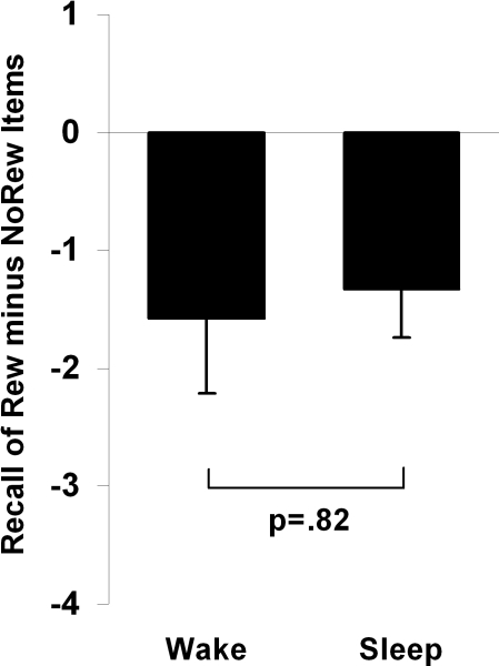 Difference between recall of Rewarded and Unrewarded stimuli in the 12 hr Wake and Sleep subjects indicating the non-significant interaction between sleep and reward.Bars represent change in recall from initial testing (means±SEMs).