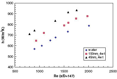 Variation of heat transfer coefficient with particle size and Reynolds number as given by Anoop et al. [25].